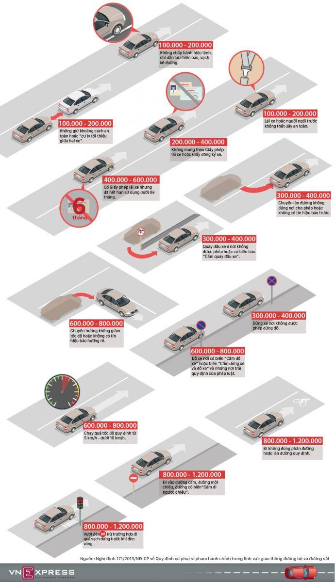Những mức phạt ô tô dưới một triệu đồng ở Việt Nam
